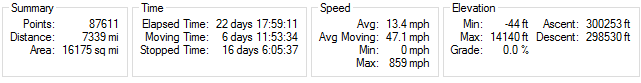 Summary (glitches and areas with bad GPS reception cause some errors here, like the max speed)